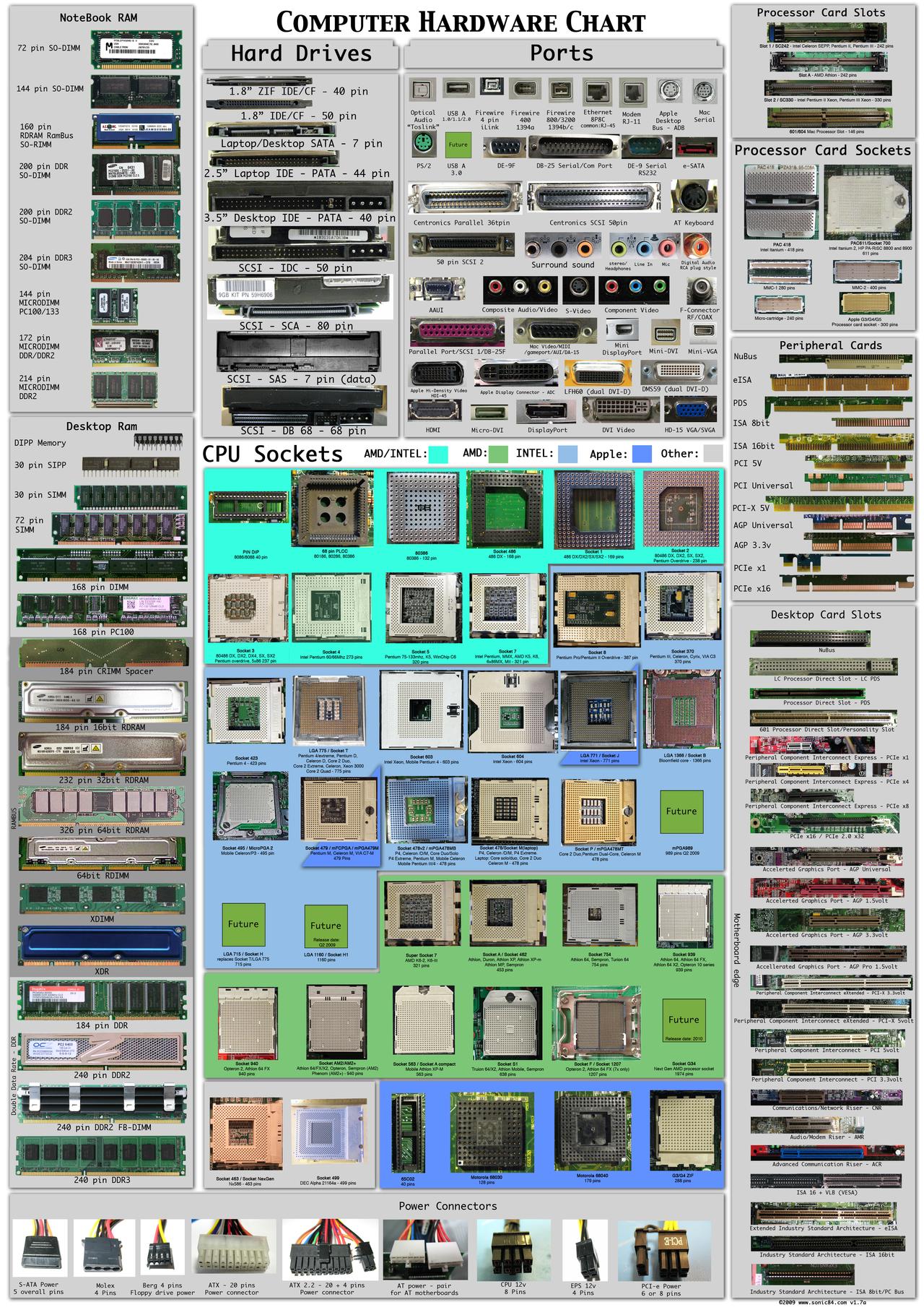 poster hardware computadora