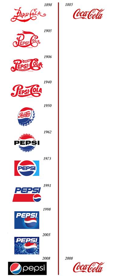evolucion-logo-coca-pepsi