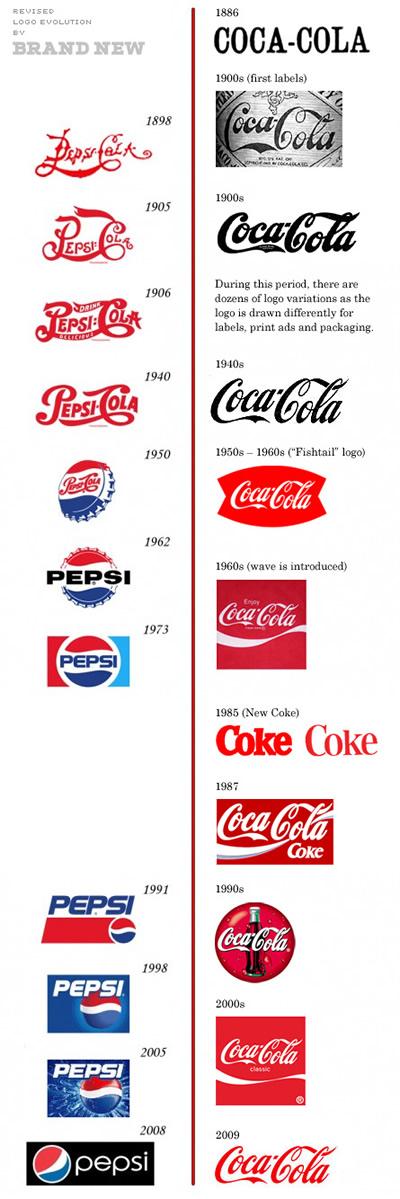 logos-coca-pepsi
