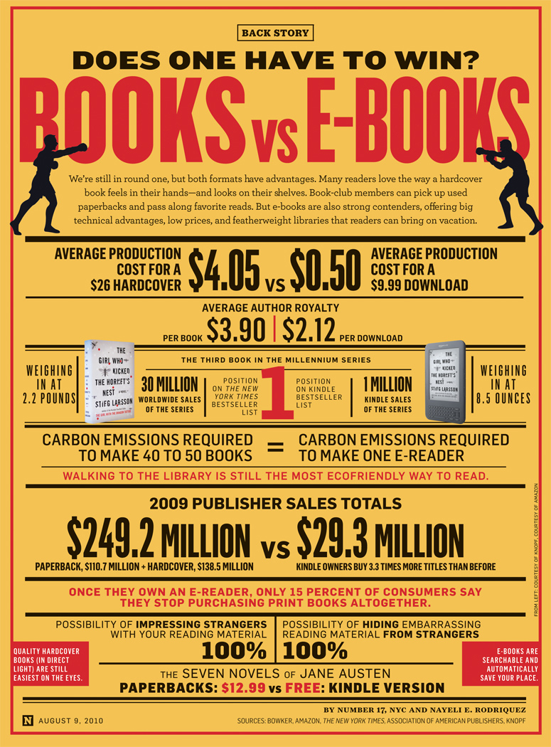 ebook-vs-libros