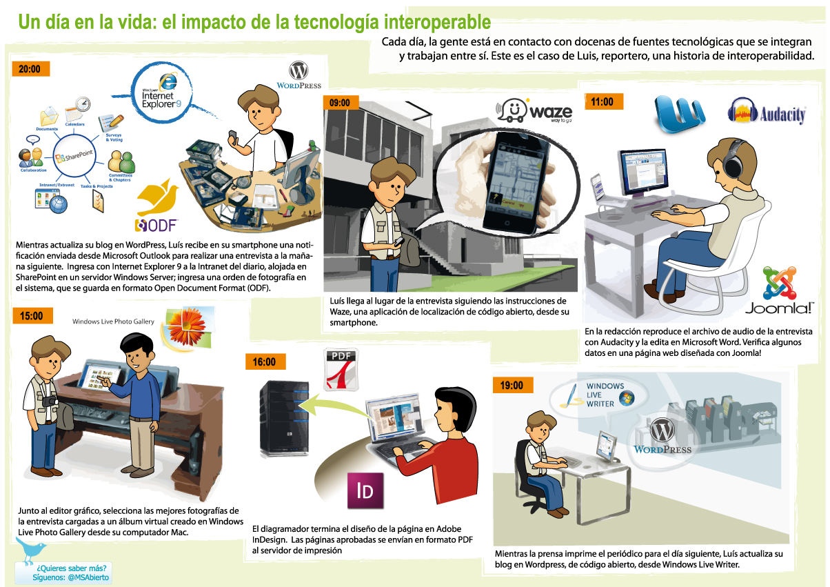 Tecnologia interoperable