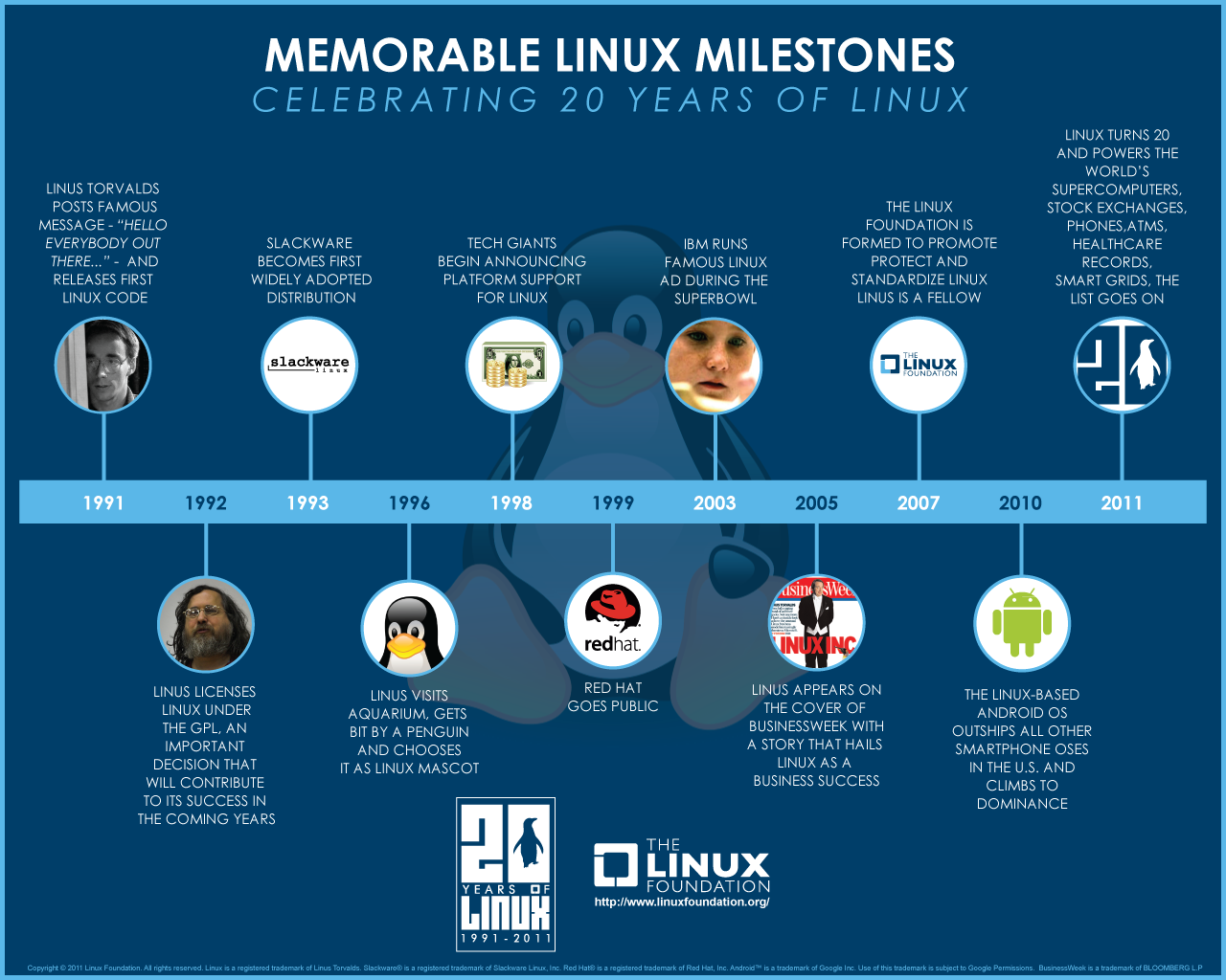 Linux-Infografía