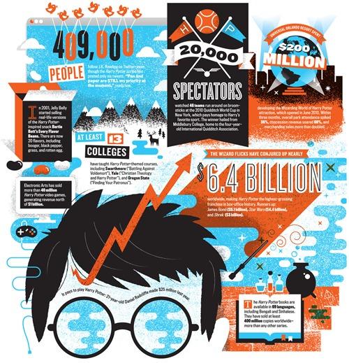 El imperio de  Harry Potter