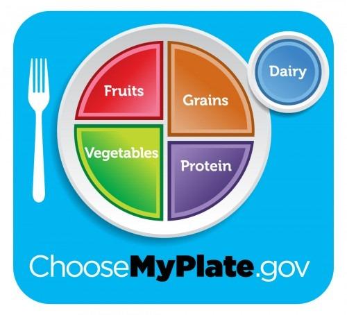 My Plate reemplaza pirámide alimenticia
