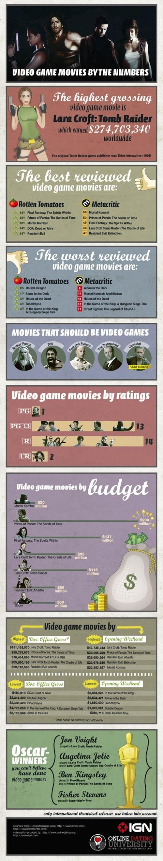 Videojuegos llevados al cine