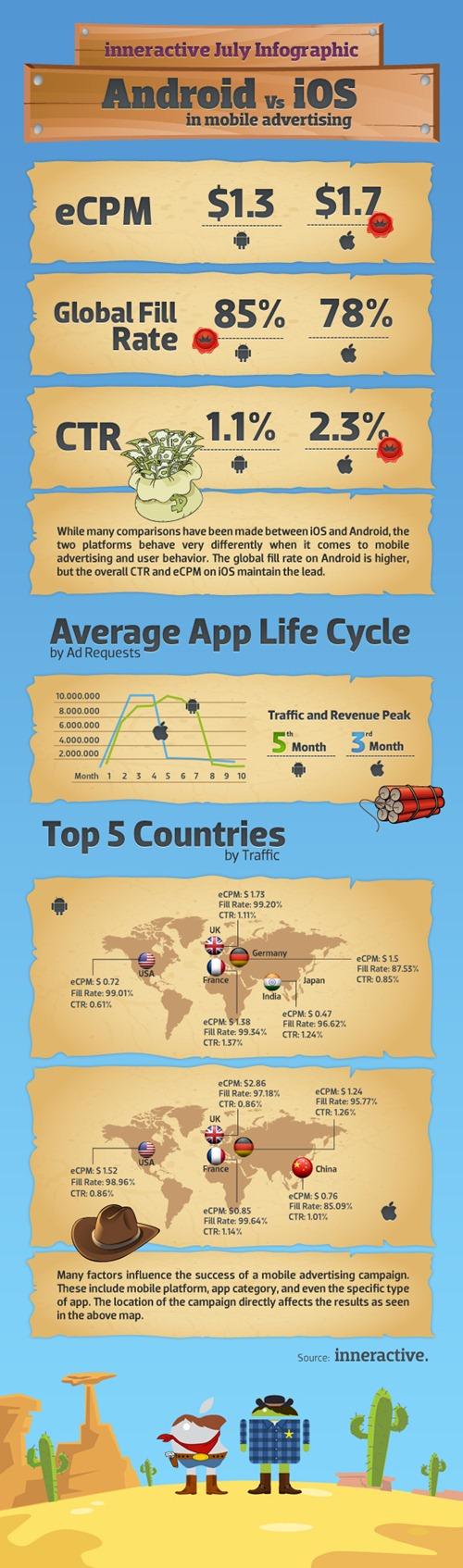Infografía Android vs iOS en la publicidad móvil