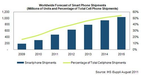 Mercado de Smartphones para el 2015