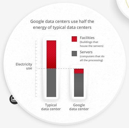 Energía que emplea Google en datacenters