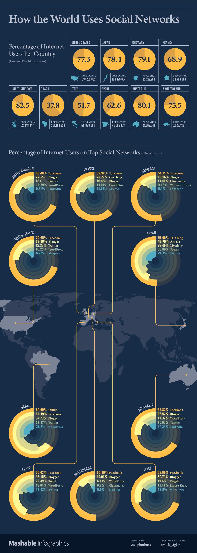 Las redes sociales en el mundo [Infografía]