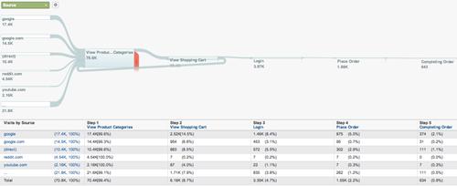 Goal Flow Google Analytics