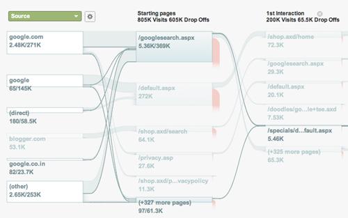 Visitors Flow Google Analytics