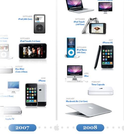 Evolución de productos de Apple