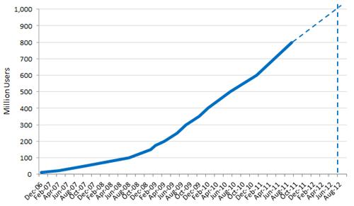 Facebook usuarios mil millones 2012
