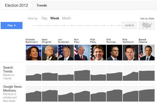Google elecciones EEUU