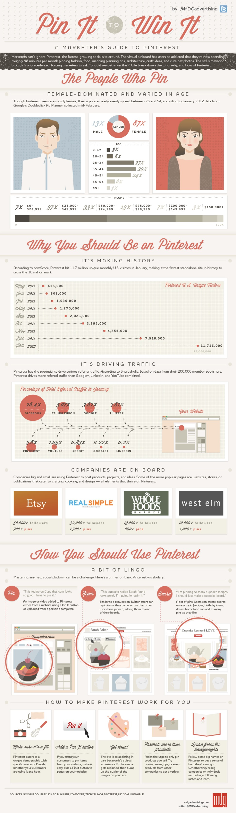 Marketing Pinterest-infografía