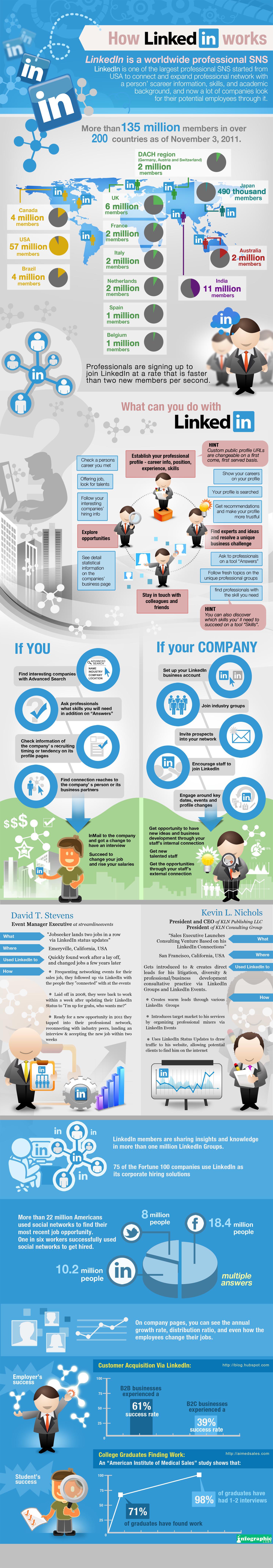 Cómo funciona LinkedIn infografía
