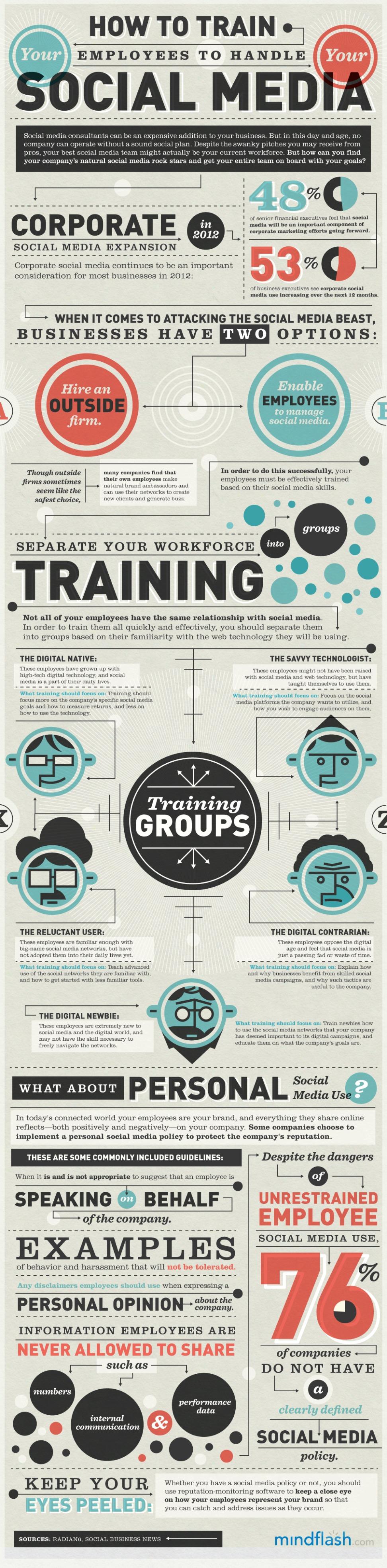 Como capacitar a sus empleados para manejar redes sociales [Infografía]