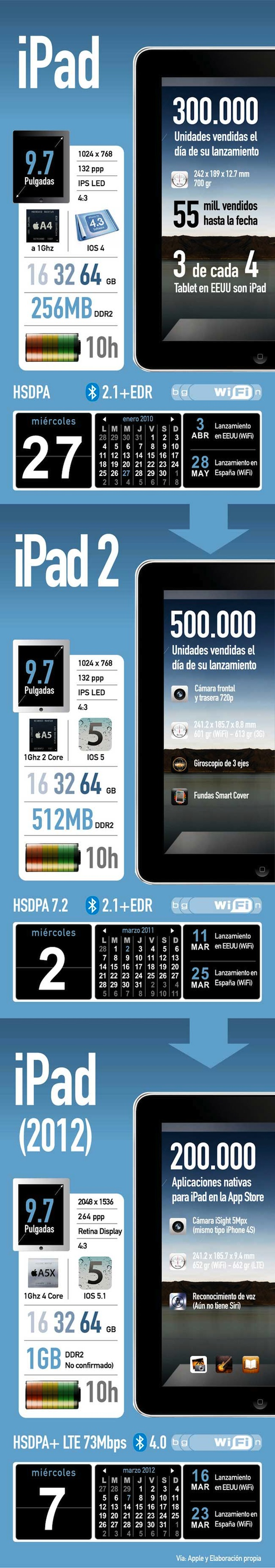 Diferencias entre iPad´s, de la versión 2010 hasta 2012 [Infografía español]