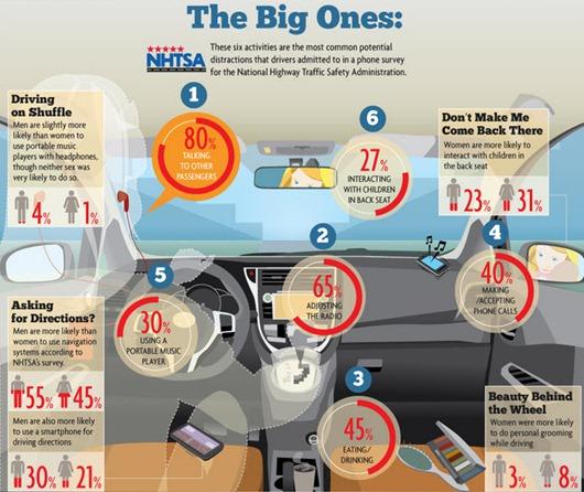 Distracciones al conducir autos