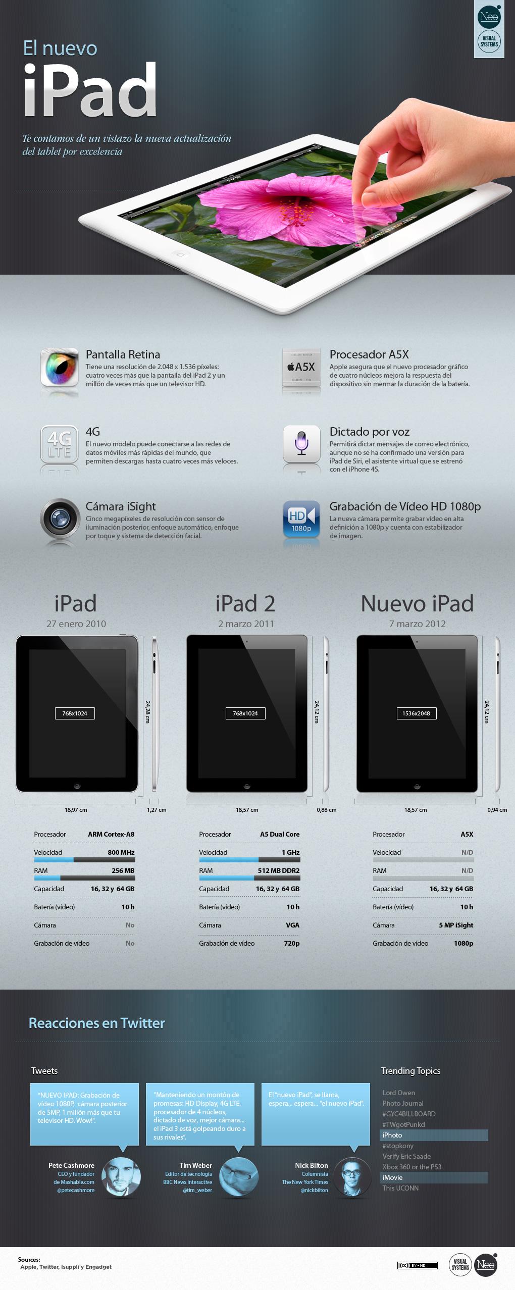 Nuevo iPad 3 generación características