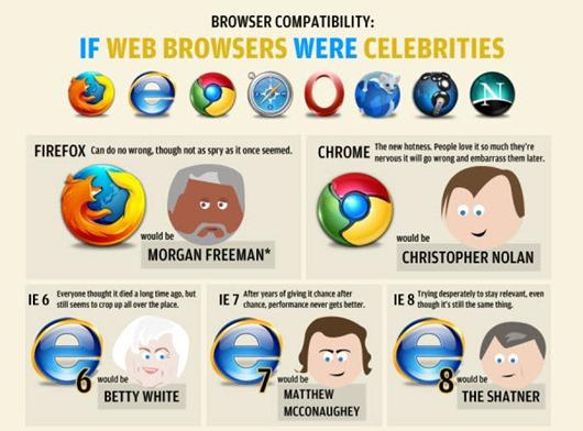 Guerra de navegadores 8