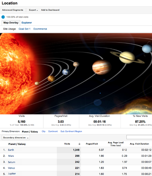 Interplanetary-Reports-de-Google-Analytics_thumb.png