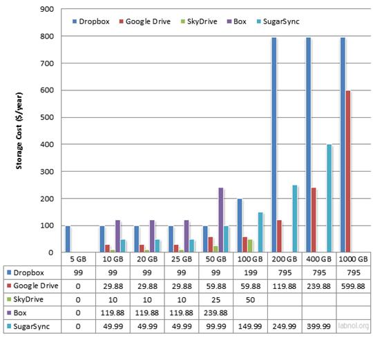 comparación de precios Skydrive, Drive, Dropbox, Box, Sugarsync