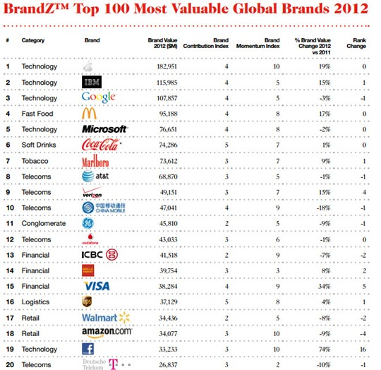 Brandz Top 100 marcas globales
