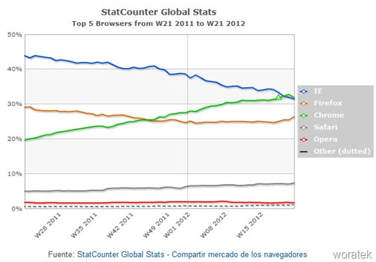 Chrome medida por StatCounter