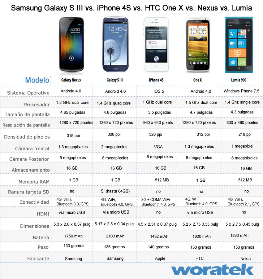 Comparación smartphones Galaxy S III iPhone 4S Galaxy Nexus Woratek 2