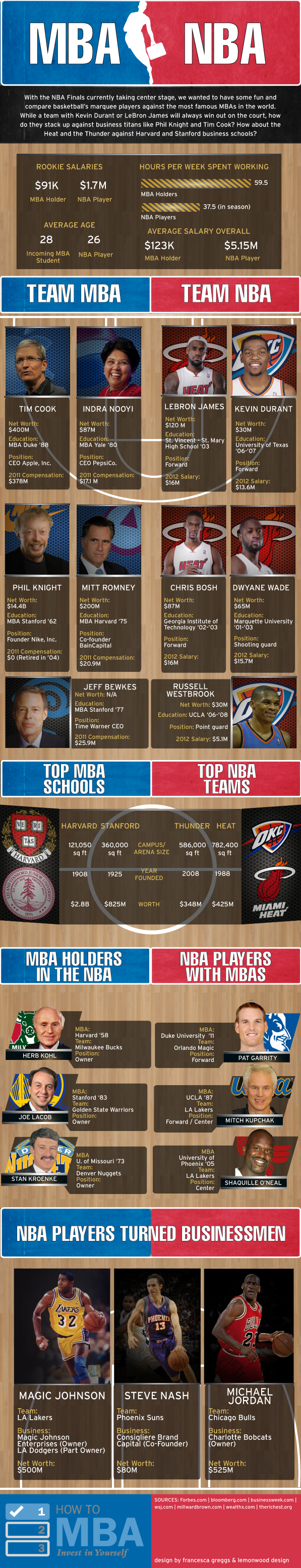 MBA-vs.-NBA