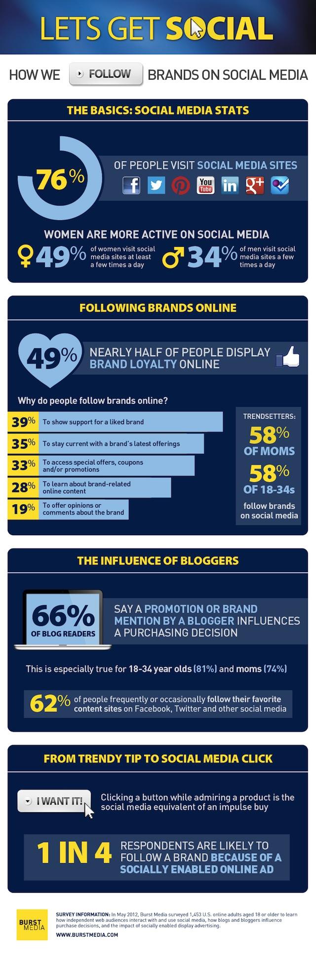 Por qué las personas siguen a una marca en Facebook