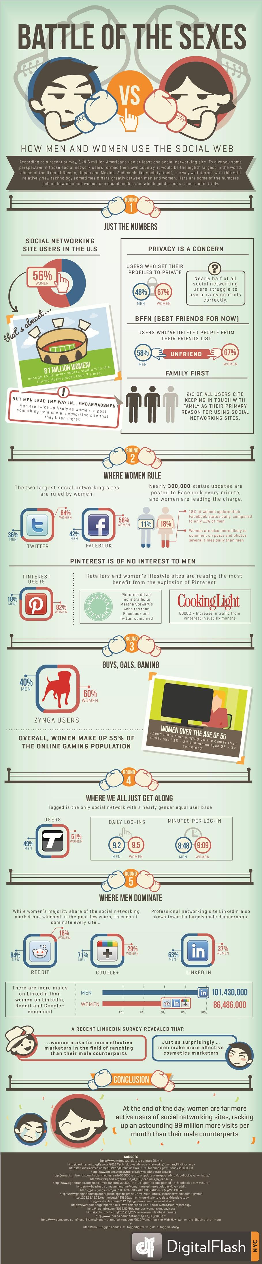 Cómo usan y en qué porcentaje las redes sociales los hombres y las mujeres [Infografía]