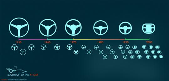 F1_Evolutiontimones