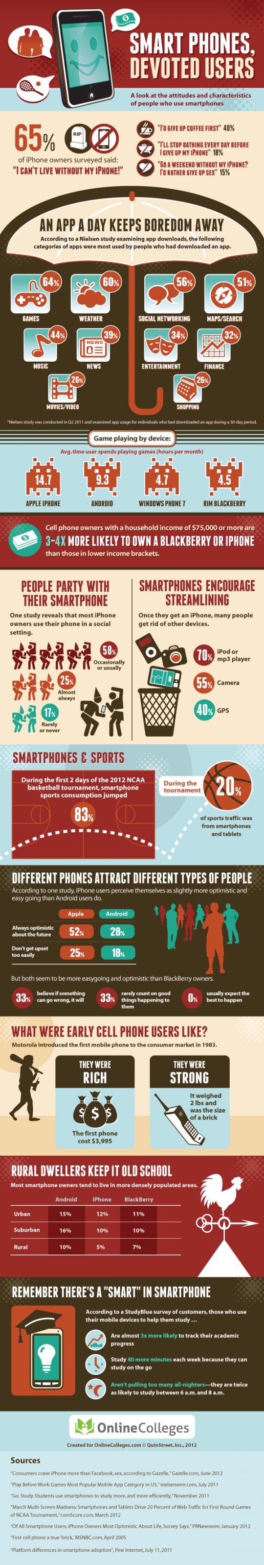 15-09-12 smartphone-devoted-users