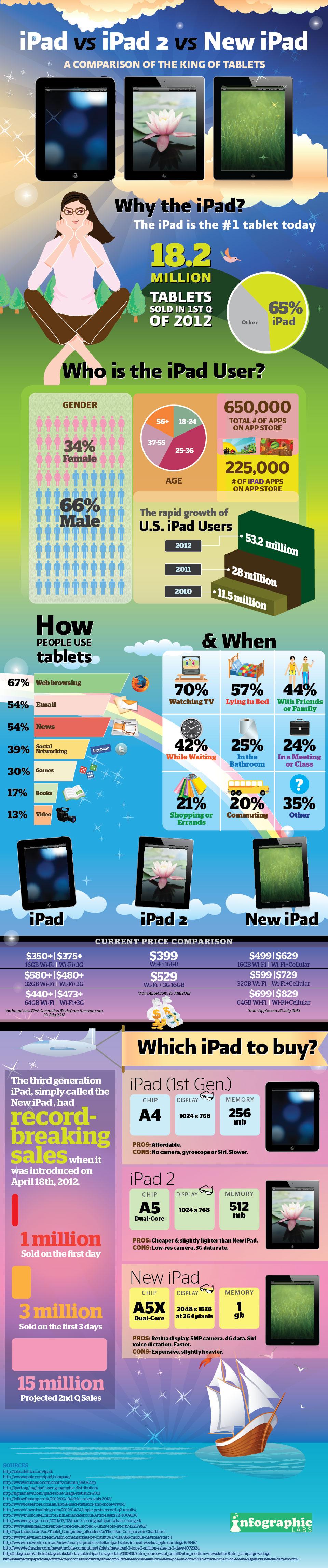 Comparación iPad,  iPad 2, nuevo iPad [Infografía]