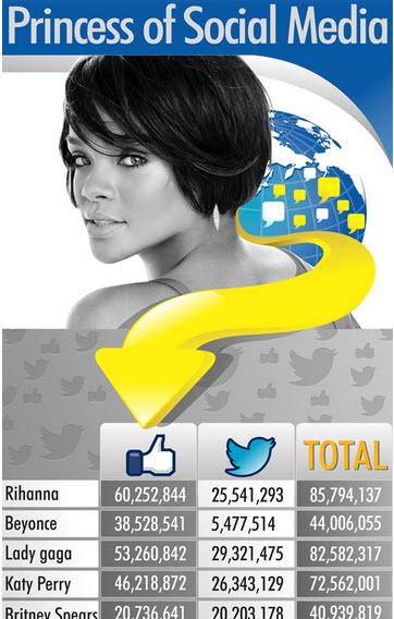 Rihanna, nueva princesa de las redes sociales tiene casi el doble de fans en Facebook que Beyonce