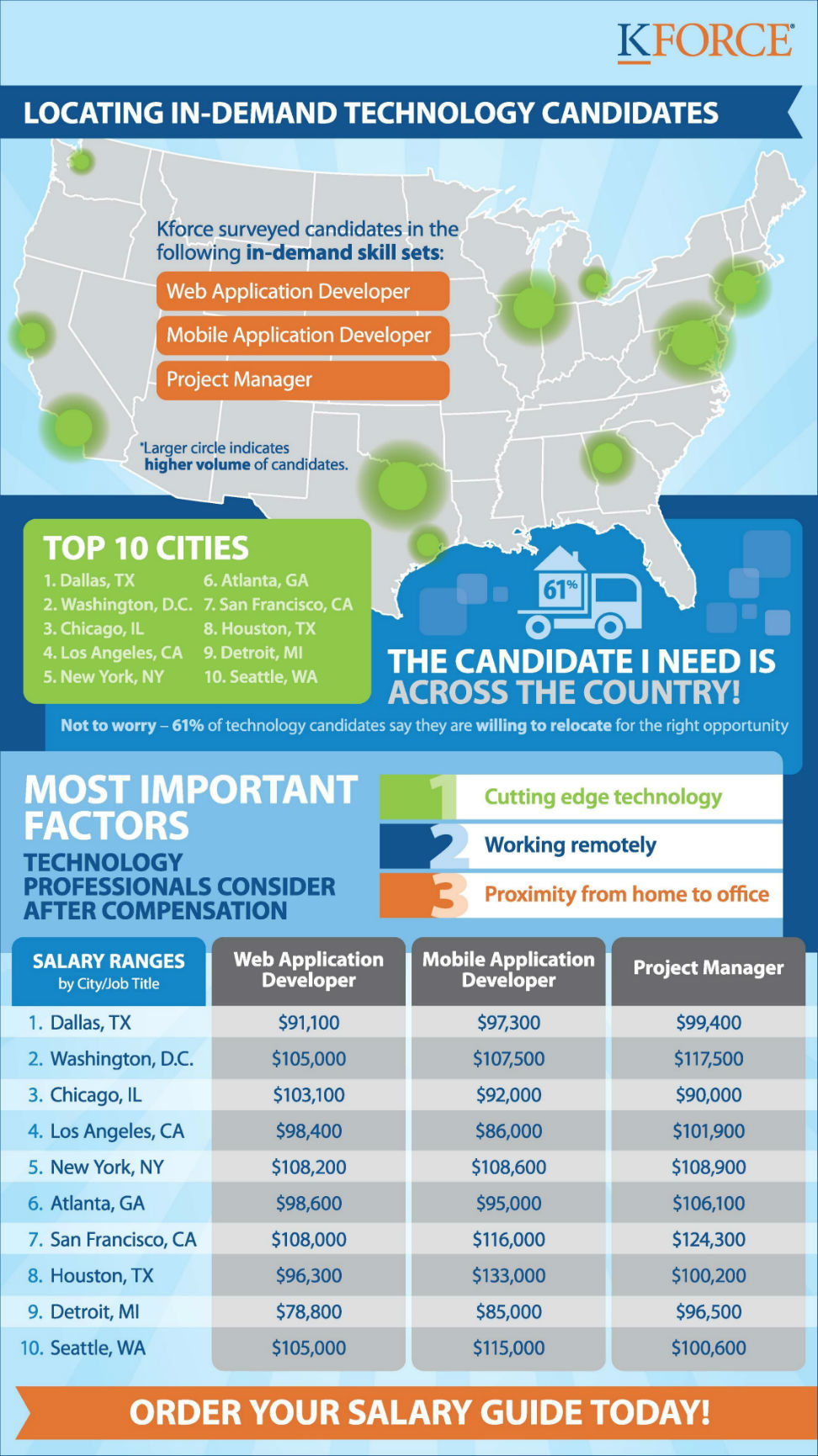 04-10-12 TechJobInfographicSalary