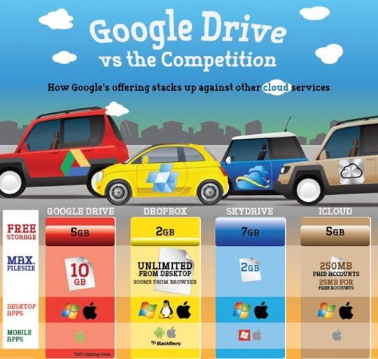 10-10-2012 Googledrivevscompetencia