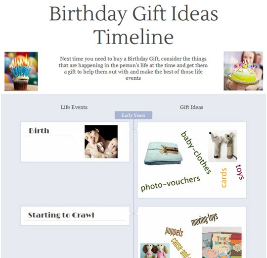 13-10-12 Birthday-Gift-Ideas-Timeline 1
