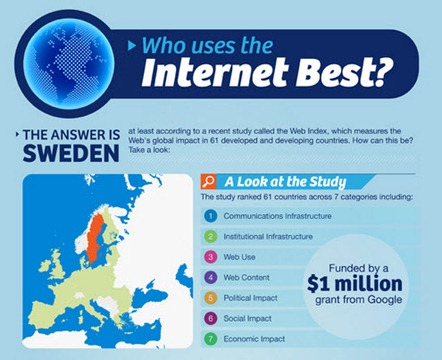15-10-2012 Who use the internet best
