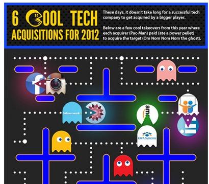19-10-2012 adquisiciones en tecnología