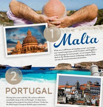 22-10-2012 paises para disfrutar del retiro1
