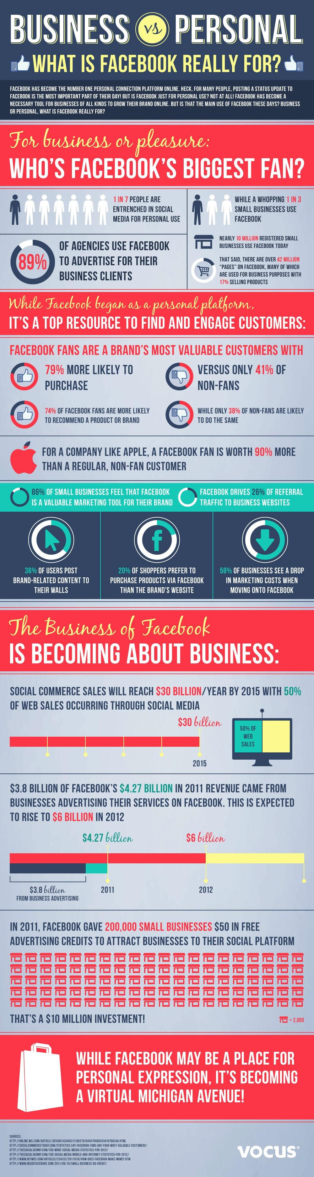 Ventas a través de redes sociales serán del 50% en 2015