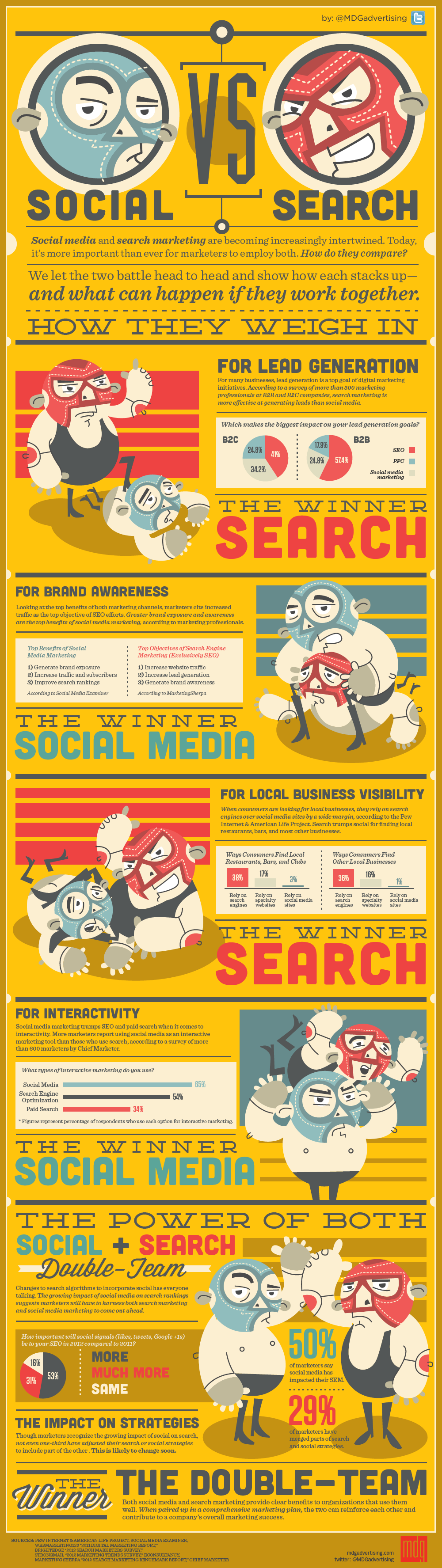 12-11-2012 social-vs-search