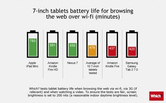 10-12-2012 baterias de tablets 7 pulg