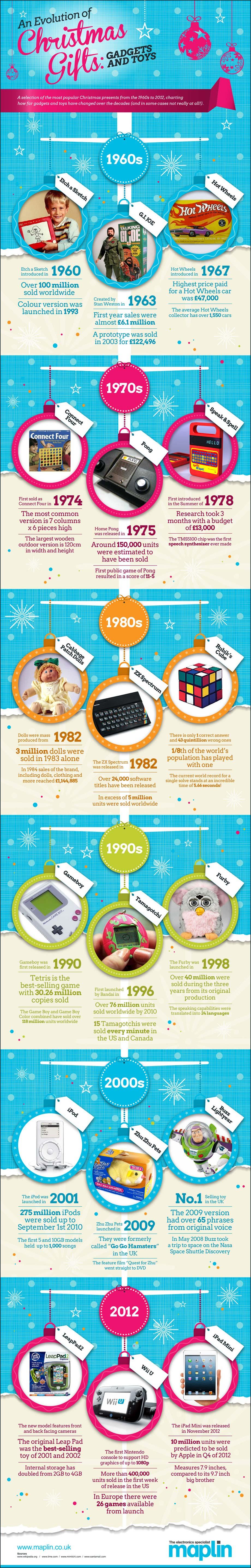 Evolución de los regalos de navidad [Infografía]