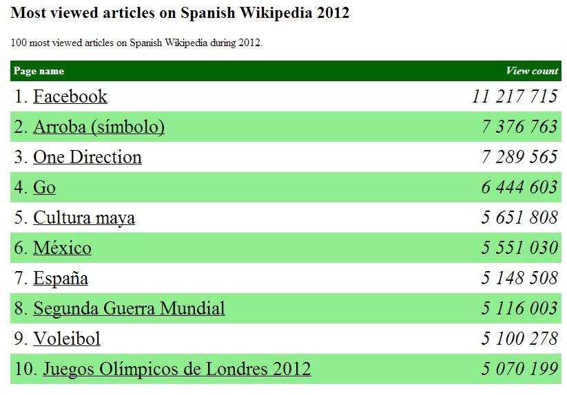 Artículos mas visitados en Wikipedia en 2012 [Top 10]