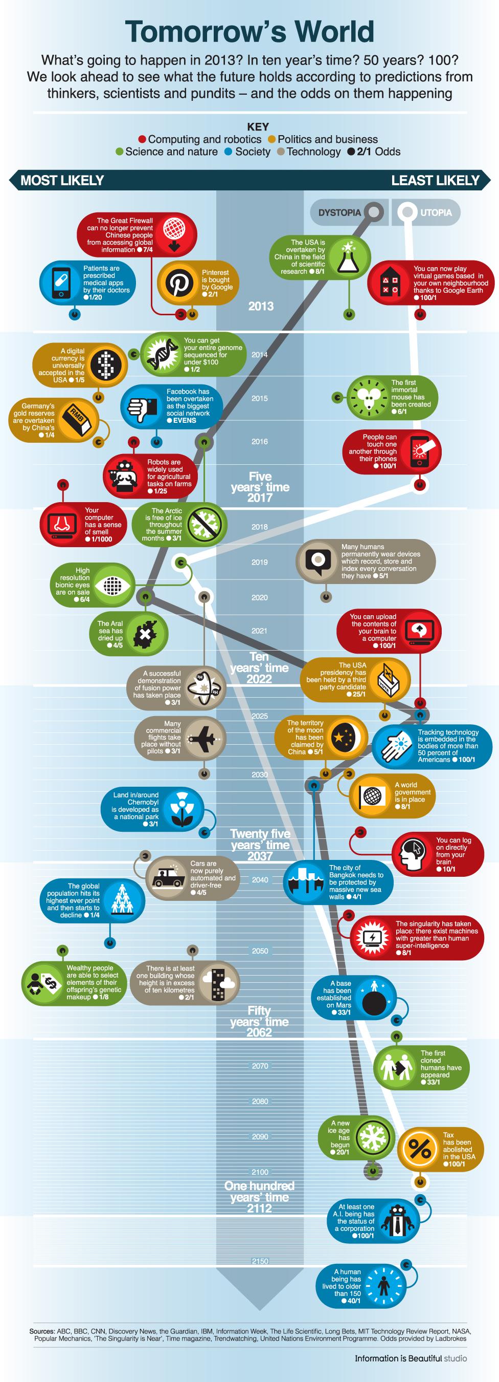 Predicciones para el futuro  2013 – 2150