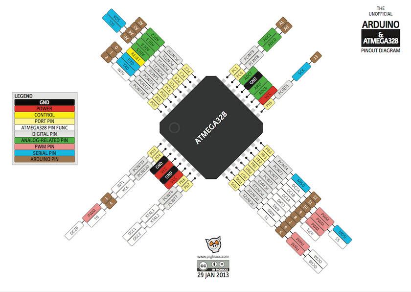 Diagramas electrónicos Arduino UNO, Pinout